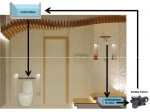 Banheiro Sustentável